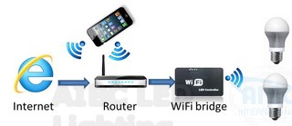 phone-router-wifi-bulbs